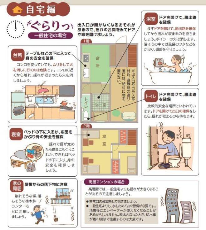 地震時の行動 自宅編