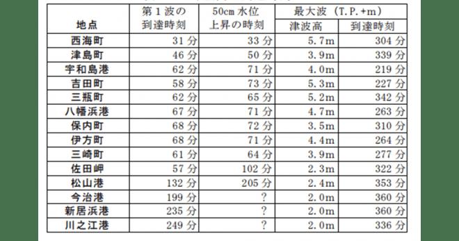 津波到達想定 愛媛県地震被害想定調査概要版報告書